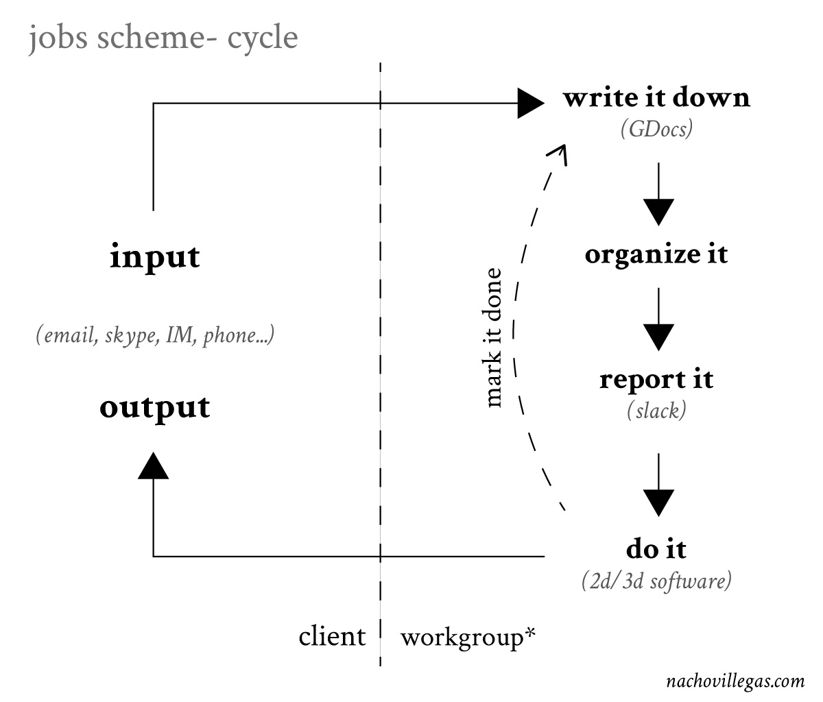 jobs-scheme-cycle